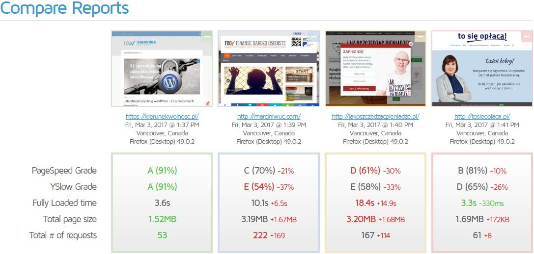 jak przyspieszyć blog WordPress