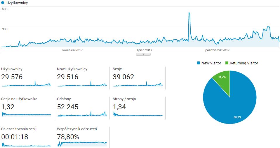 Rok działalności bloga
